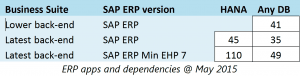 ERP Apps and dependencies