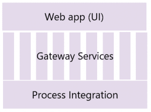 Many Gateway services for each app