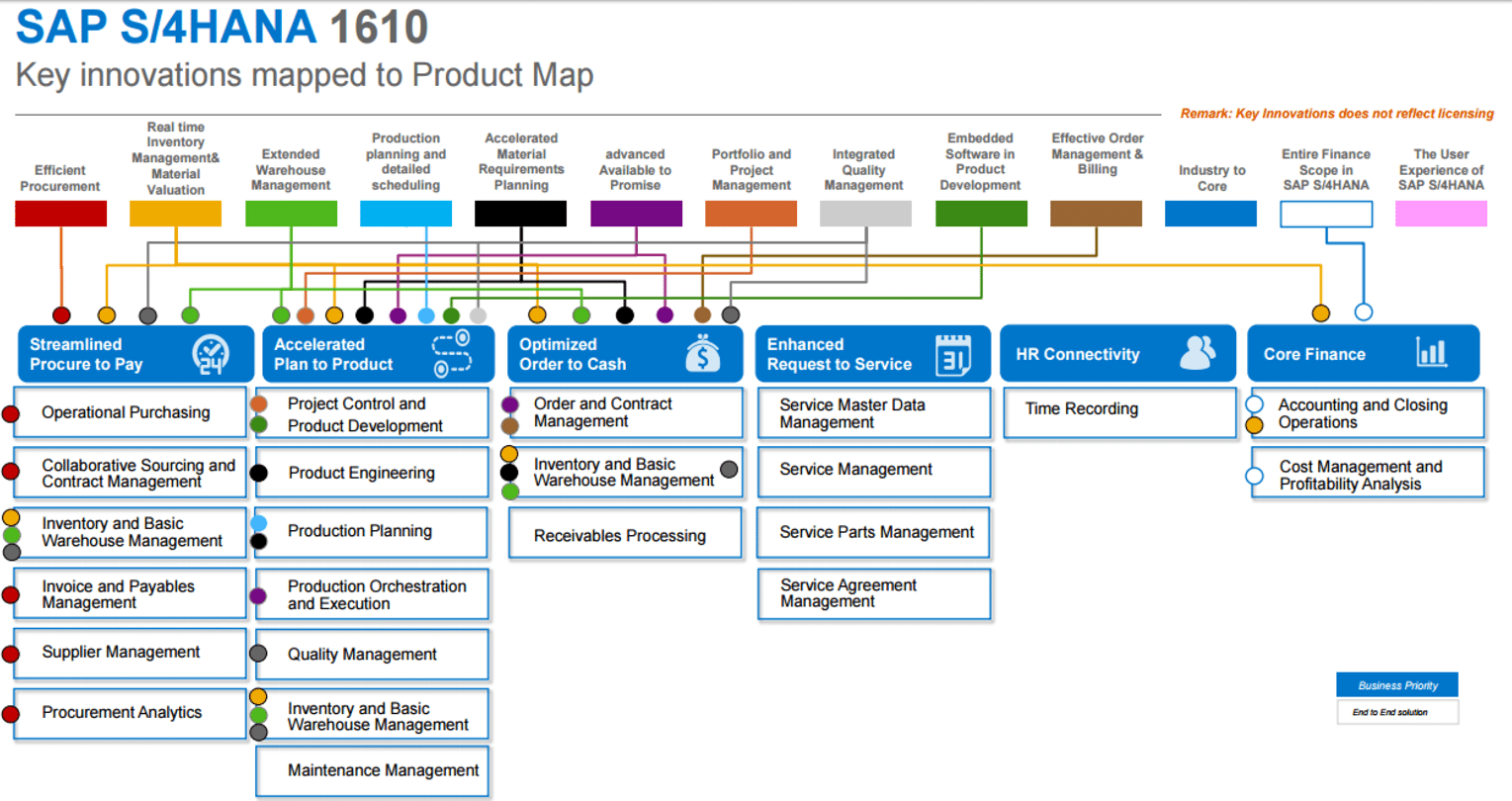 S4HANA Key Innovation mapped to product map x