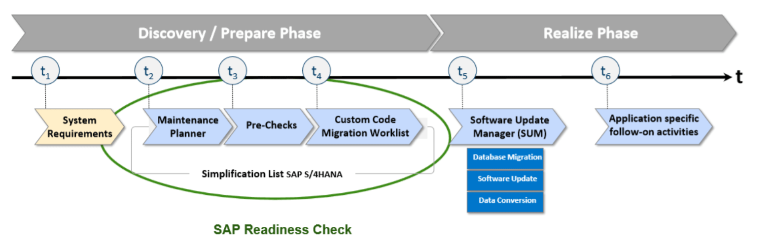 SAP Readiness Check