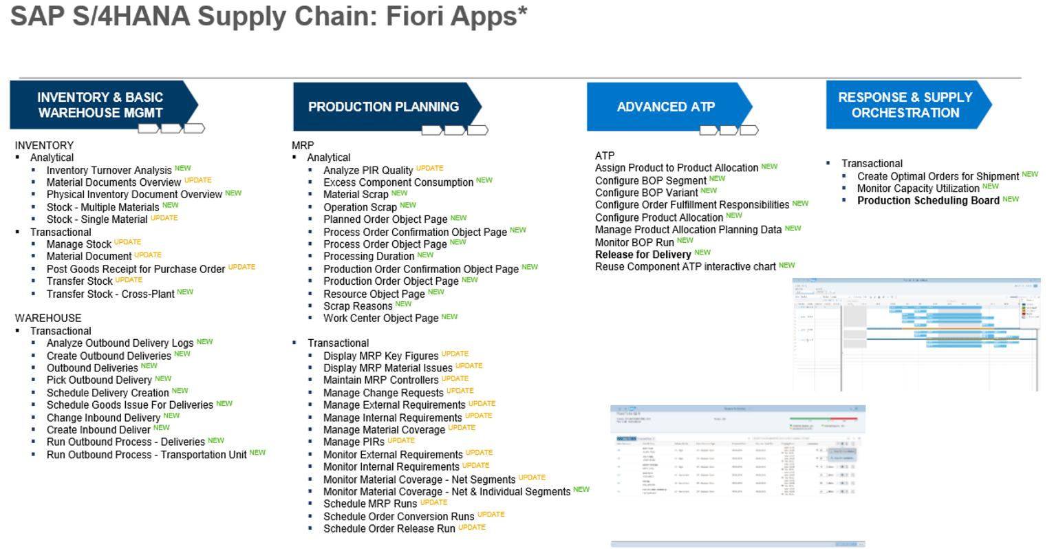 SAP S4HANA Supply Chain Fiori Apps x