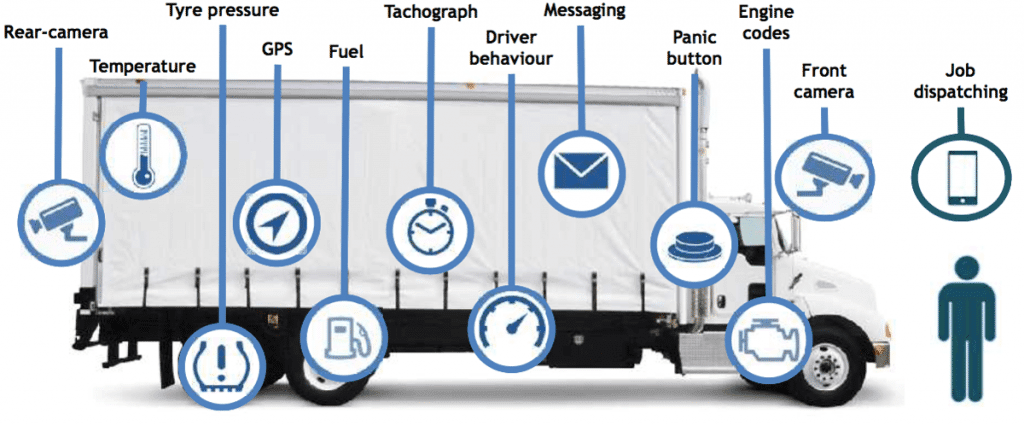 IoT - Fleet Management. Today a truck can have multiple devices connected to the internet.