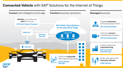 SAP-IoT - Car