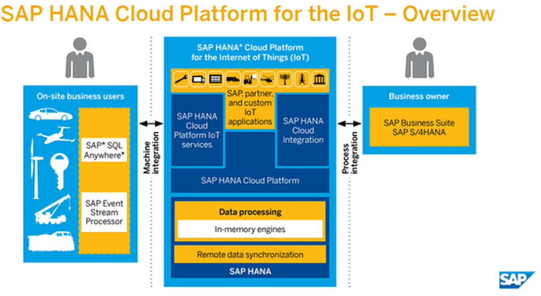 SAP IoT overview