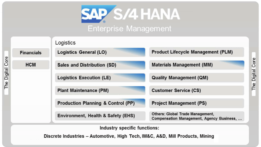 SAP S4HANA Enterprise Management x