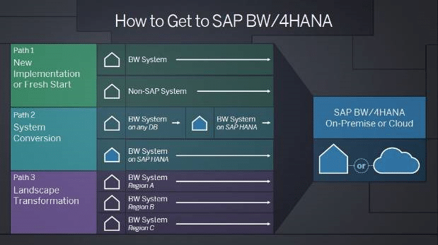 How to get to SAP BW4HANA