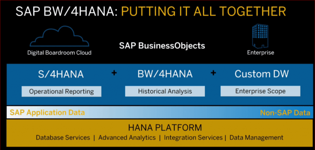 SAP BW4HANA Putting it all together