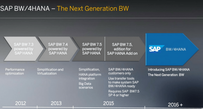 SAP BW4HANA - The Next Generation