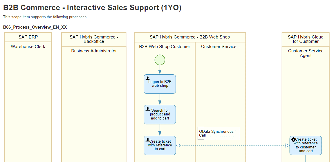 SAP Best Practices for C4HANA component, SAP Commerce Cloud