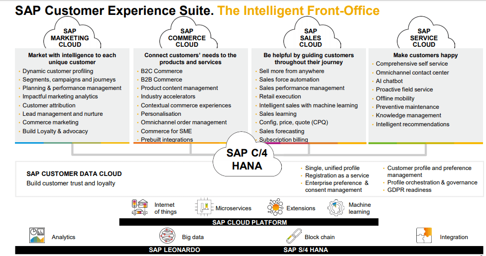 SAP Customer Experience Suite