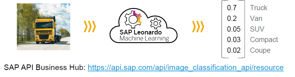 SAP BLOG: SAP Leonardo Machine Learning Foundation