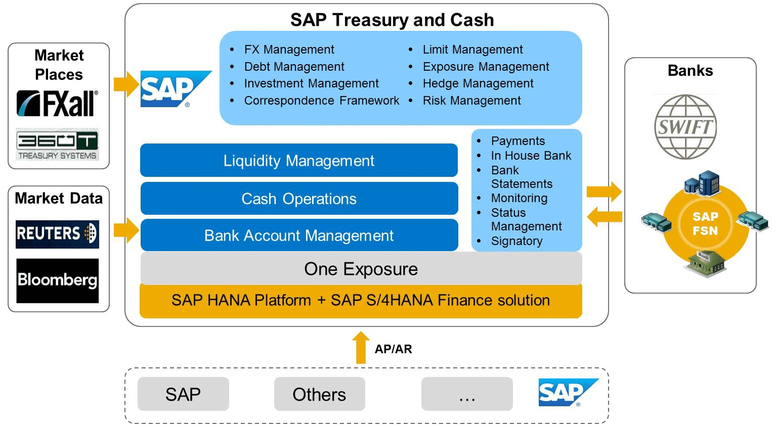 Eursap SAP Blog: SAP S/4HANA Cash Operations - An Overview