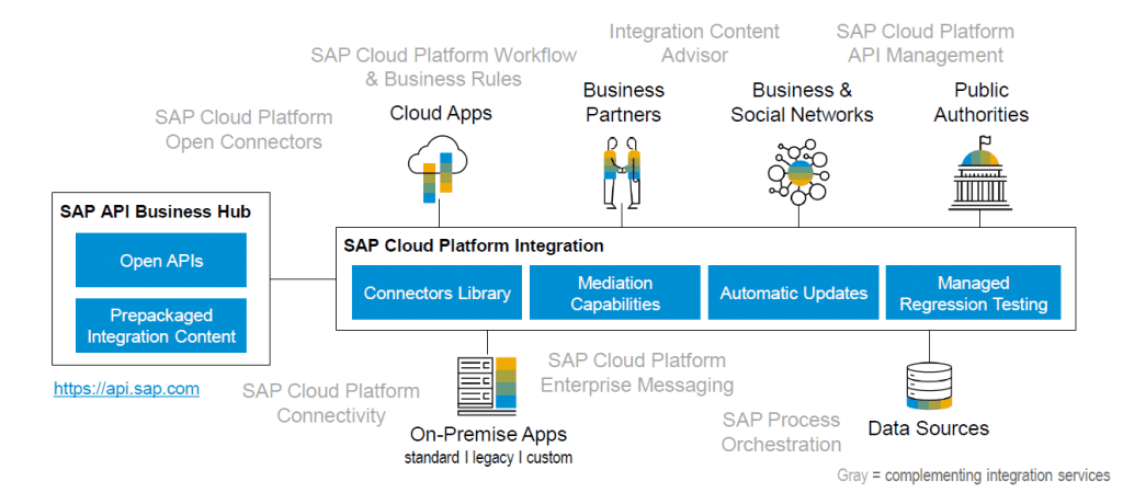 Eursap - SAP Blog - SAP Integration is Key to SAP Intelligent Enterprise