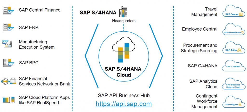 Eursap - SAP Blog - SAP Integration is Key to SAP