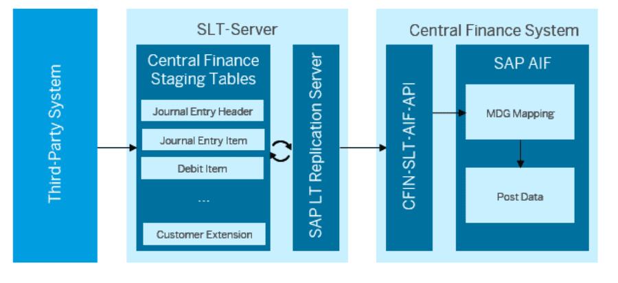 BLOG: SAP S/4HANA Central Finance (CFIN) Scenarios