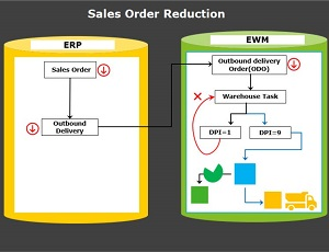 Configuration Of Order Reduction In SAP EWM