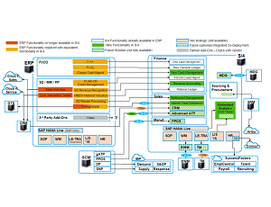 Making Sense Of SAP Order To Cash In The Complexity Of The S/4HANA World