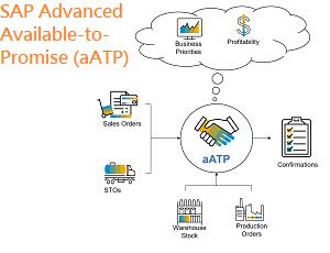 SAP AATP In S/4HANA 2020 Release
