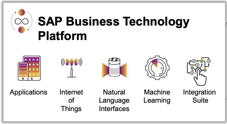 SAP Business Technology Platform
