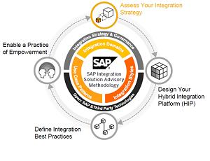 Understanding SAP ISA-M Methodology